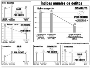 Indices anuales