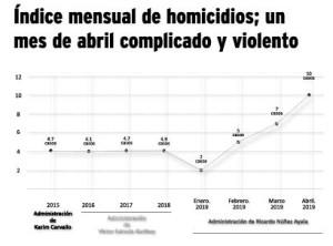 Grafica homicidios año