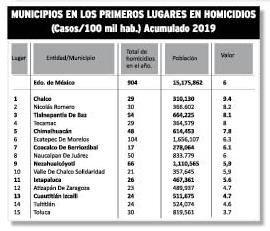 Grafica homicidios