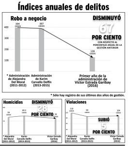 Graficas 5